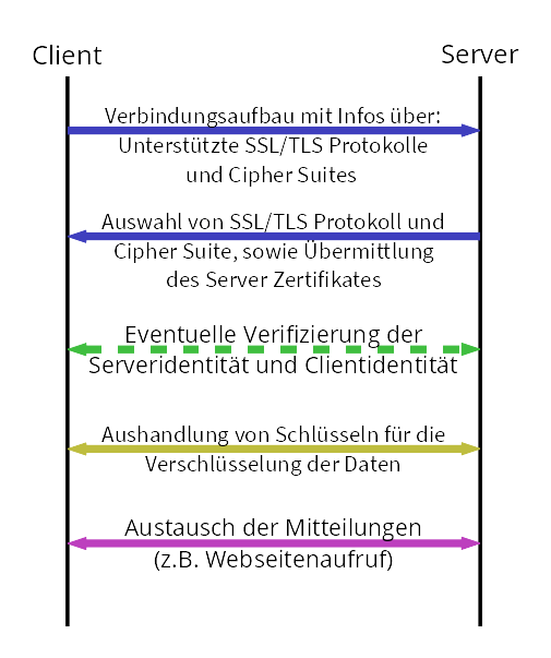 SSL/TLS Verbindungsdiagramm