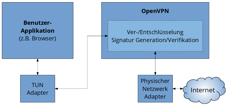 OpenVPN Illustration